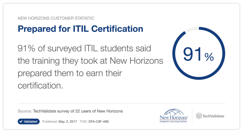 ITIL Training at New Horizons